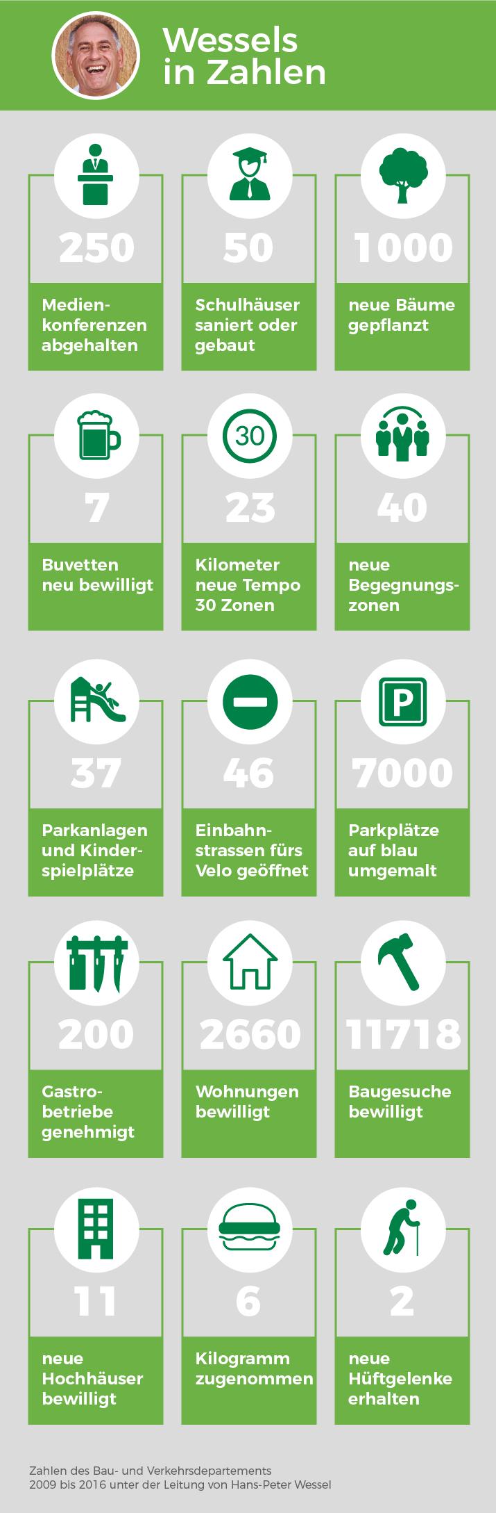 Infografik: Wessels in Zahlen